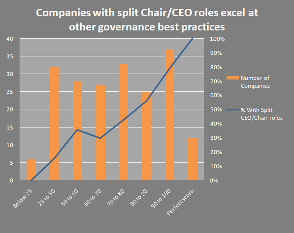 CEO - Chair Split Chart
