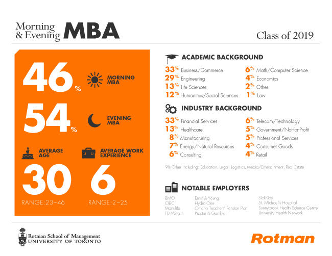 Rotman Morning & Evening MBA Class of 2017 Profile