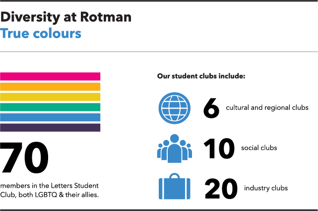 Diversity at Rotman: True colours. 70 members in the Letters Student Club, both LGBTQ and their allies. Our student clubs include: 6 cultural and regional clubs; 10 social clubs; and, 20 industry clubs.