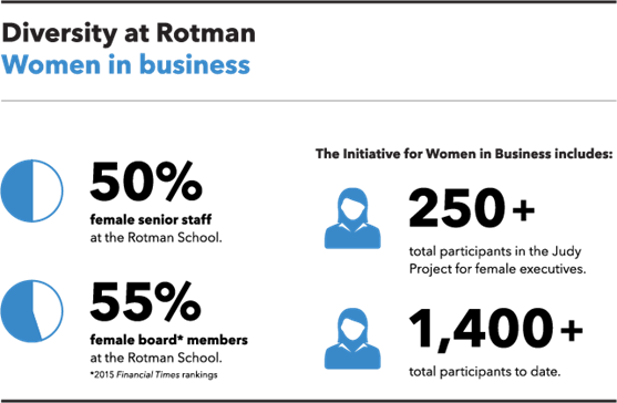 Diversity at Rotman: Women in business. 50% female senior staff at the Rotman School. 55% female board members at the Rotman School (2015 Financial Times rankings). The Initiative for Women in Business includes: 250 plus total participants in the Judy Project for female executives; and, 1,400 plus total participants to date.