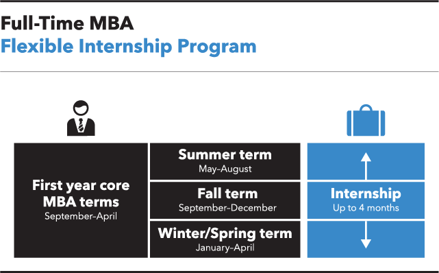 Full-Time MBA: Flexible Internship Program. Left column: First-year core MBA terms from September to April. Middle column: Summer term from May to August; Fall term from September to December; and Winter term from January to April. Right column: Internship spans up to 4 months during one of the terms.