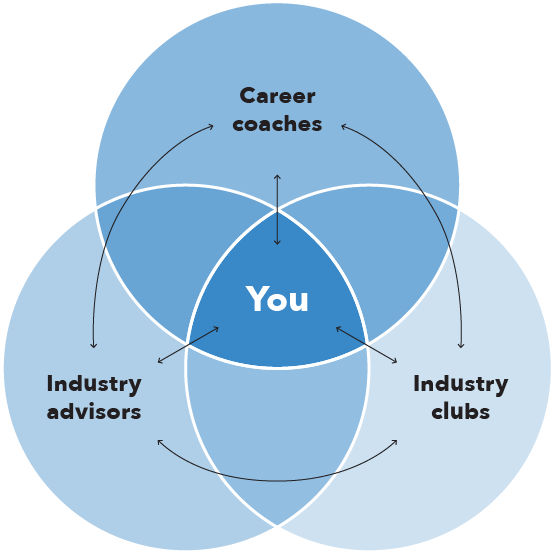 venn diagram with you in the centre, top circle is career coaches, right  circle