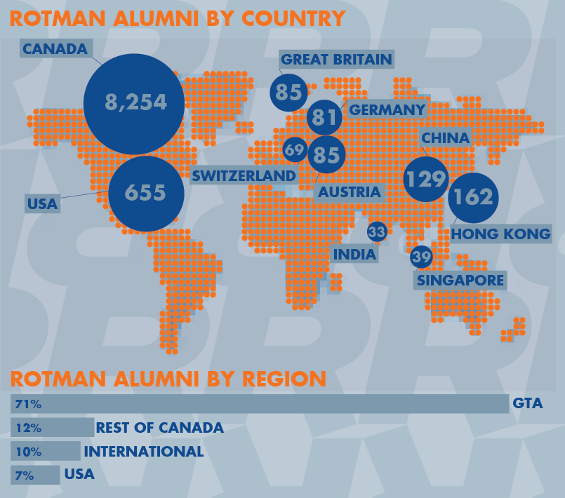 Rotman Alumni Distribution