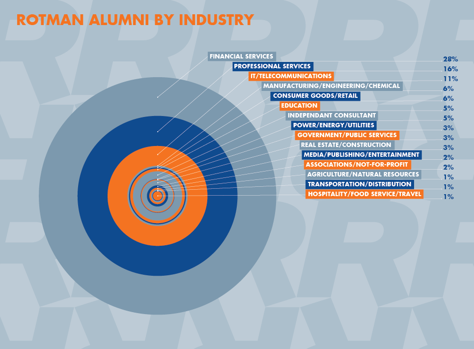 Rotman Alumni by Industry