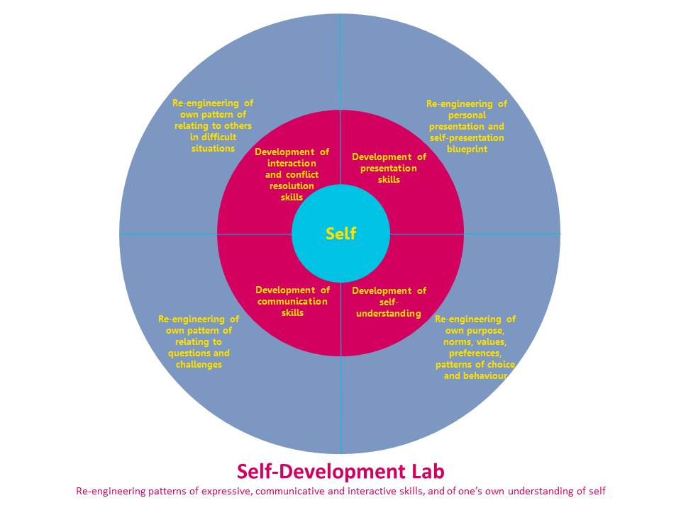 Self and the SDL tools