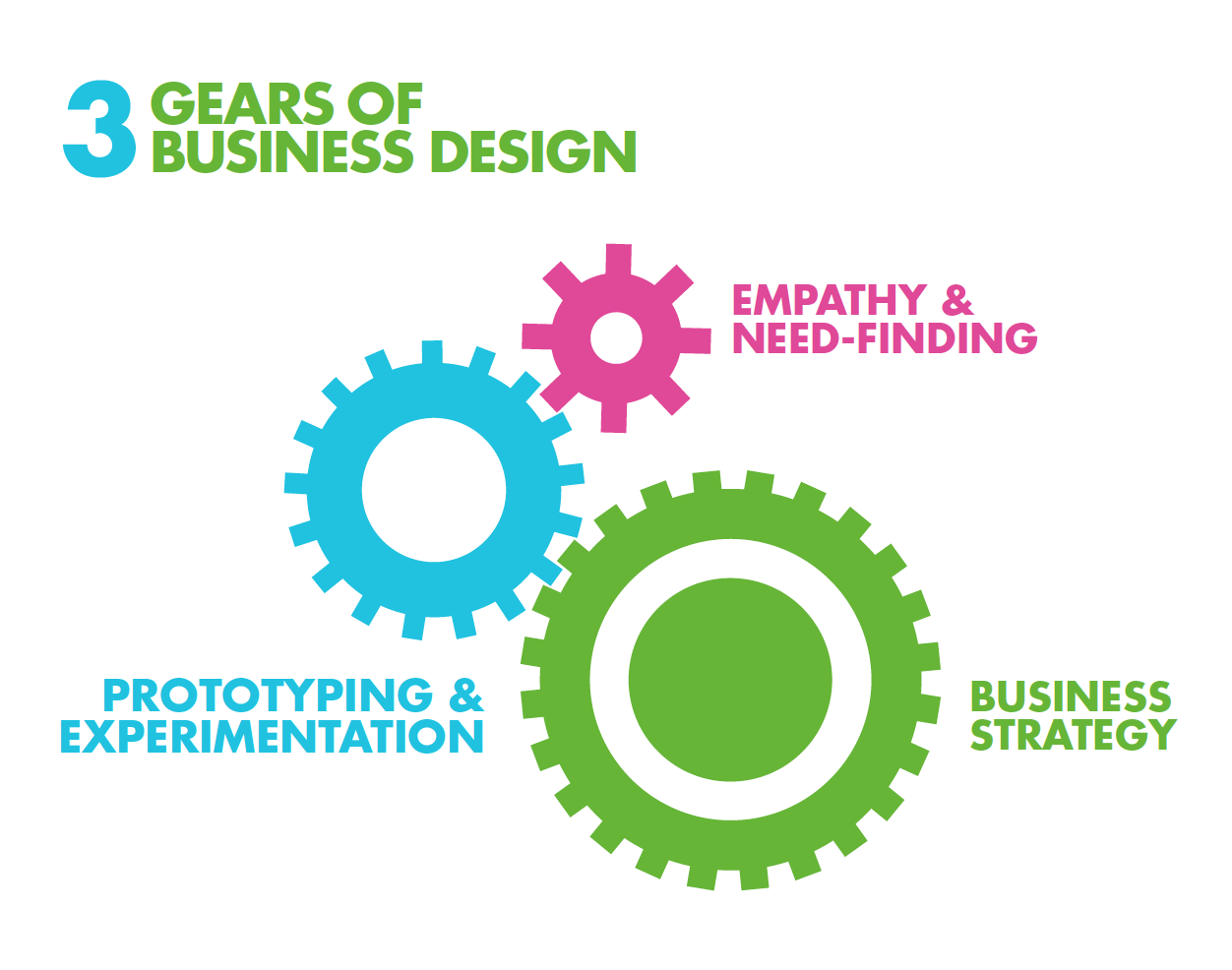 What Is Business Design Rotman School Of Management