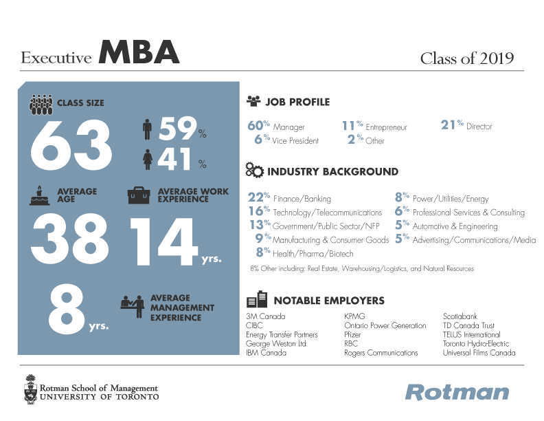Click to view full size PDF of Executive MBA class profile for 2019