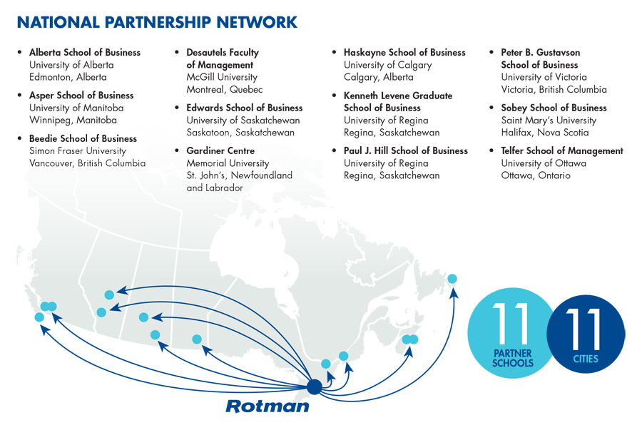 National Partnership Network