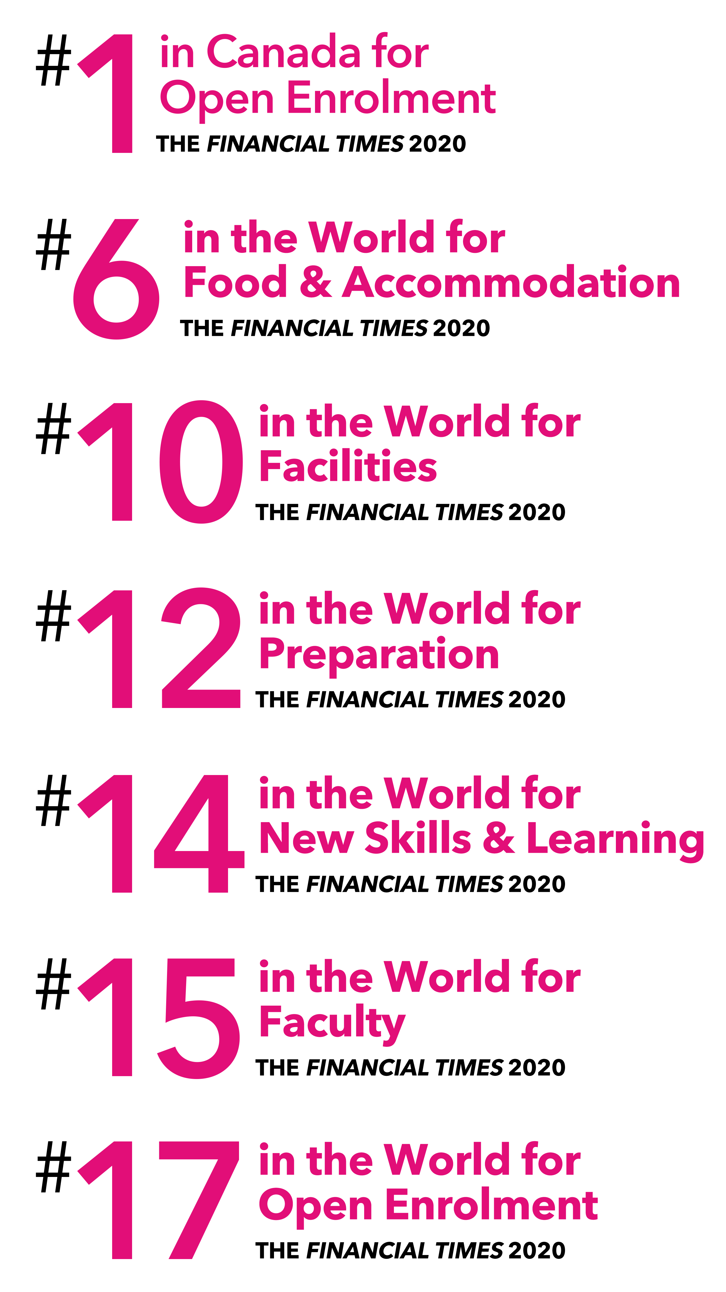 #1 in Canada for Open Education, #6 in the World for Food & Accomodation, #10 in the World for Facilities, #12 in the World for Preparation, #14 in the World for New Skills & Learning, #15 in the World for Faculty, #17 in the World for Open Enrolment