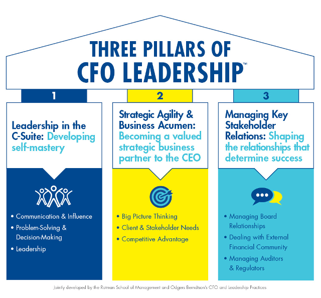 Three Pillars of CFO Leadership