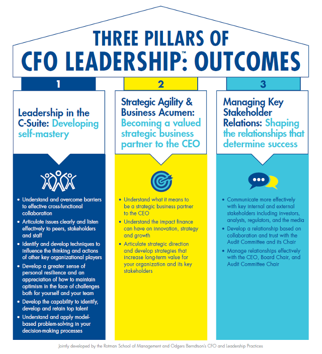 Three Pillars of CFO Leadership Outcomes