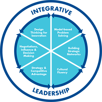 the importance of the strategic leadership skills in a business environment Definition of strategic leadership: change or creating organizational structure within a business importance of developing leadership skills.