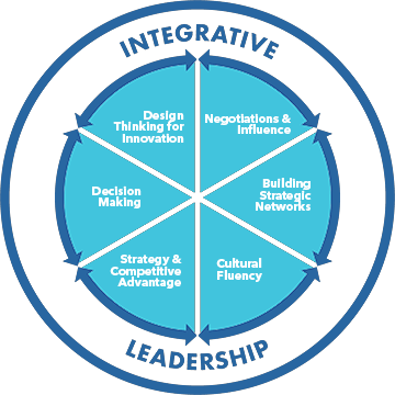 integrative leadership SBLP