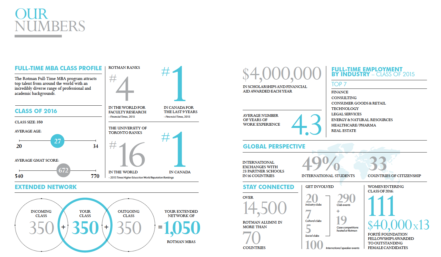 Rotman by the numbers