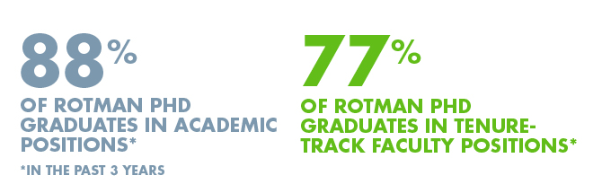 88% of PhD Grads in Academic Positions, 77% in Tenure-Track Faculty Positions