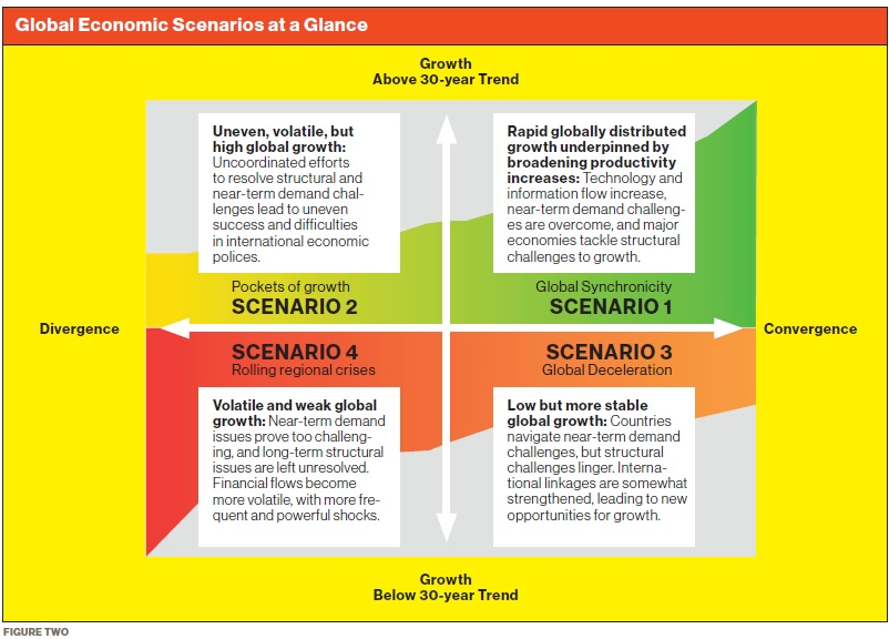 Spring 2016 - Global Economic Scenarios at a Glance
