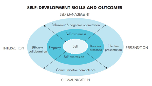 Self-Development Lab Curriculum