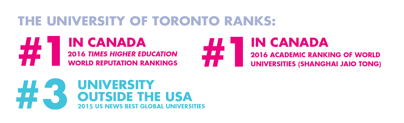 University of Toronto rankings
