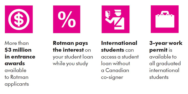 Fees and expenses - Rotman degrees